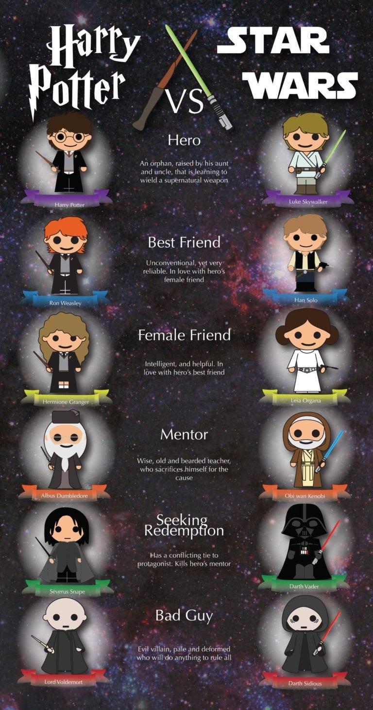 Harry Potter & Star Wars